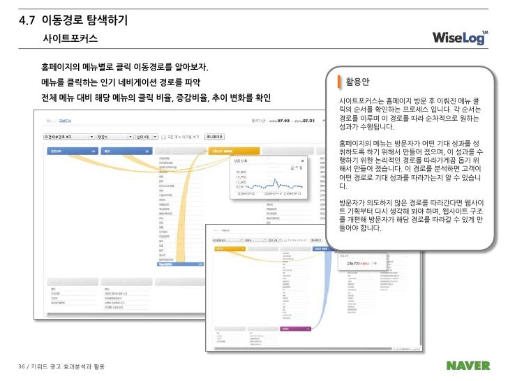 4. 웹로그 분석의 활용<br />