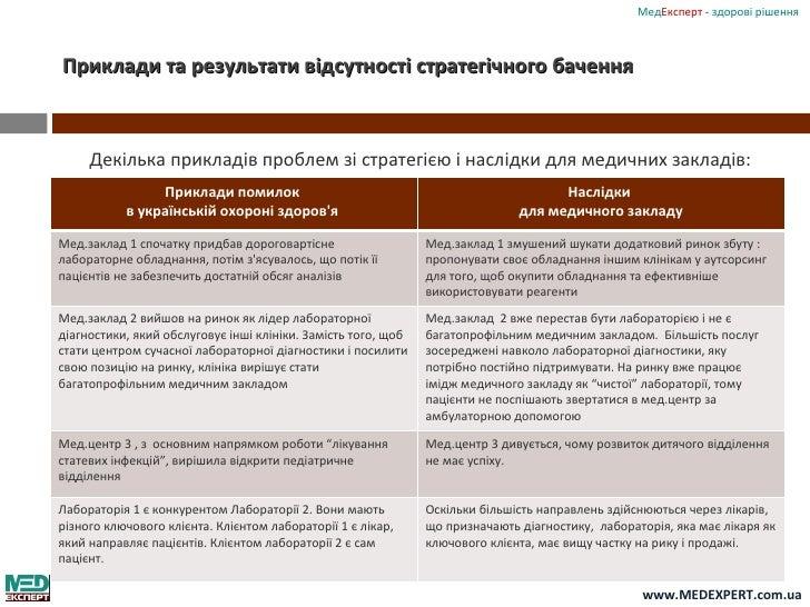 для інвесторів медичного закладу. стратегія мед.закладу. медексперт Slide 3