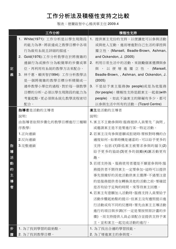 工作分析法及積極性支持之比較                    製表:德蘭啟智中心楊美華主任 2009.4                工作分析                              積極性支持     1. Whit...