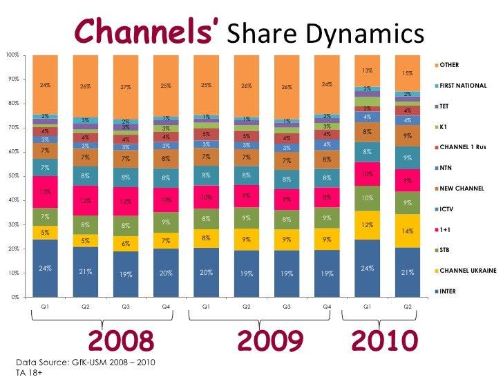 Channels' Share Dynamics <br />2008<br />2009<br />2010<br />Data Source: GfK-USM 2008 – 2010<br />TA18+<br />
