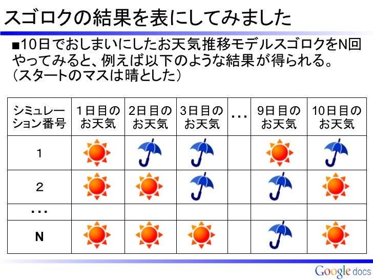 スゴロクの結果を表にしてみました■10日でおしまいにしたお天気推移モデルスゴロクをN回やってみると、例えば以下のような結果が得られる。(スタートのマスは晴とした)シミュレー 1日目の 2日目の 3日目の ・・・ 9日目の 10日目のション番号 ...