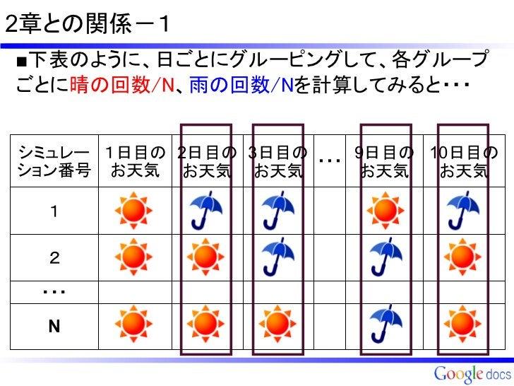 2章との関係-1■下表のように、日ごとにグルーピングして、各グループごとに晴の回数/N、雨の回数/Nを計算してみると・・・シミュレー 1日目の 2日目の 3日目の ・・・ 9日目の 10日目のション番号 お天気 お天気 お天気         ...
