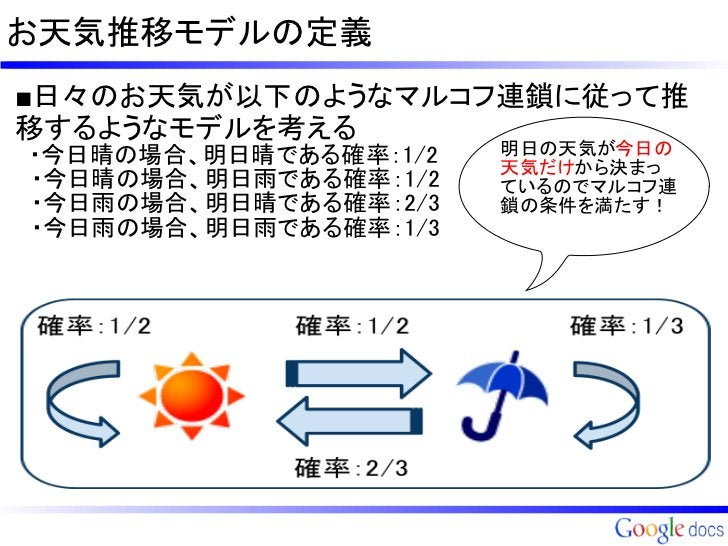 お天気推移モデルの定義■日々のお天気が以下のようなマルコフ連鎖に従って推移するようなモデルを考える ・今日晴の場合、明日晴である確率:1/2   明日の天気が今日の                        天気だけから決まっ ・今日晴の場...