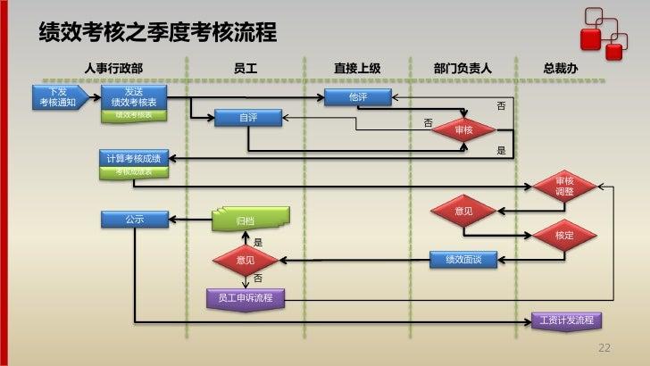 部门奖金申请报告_人力资源管理流程