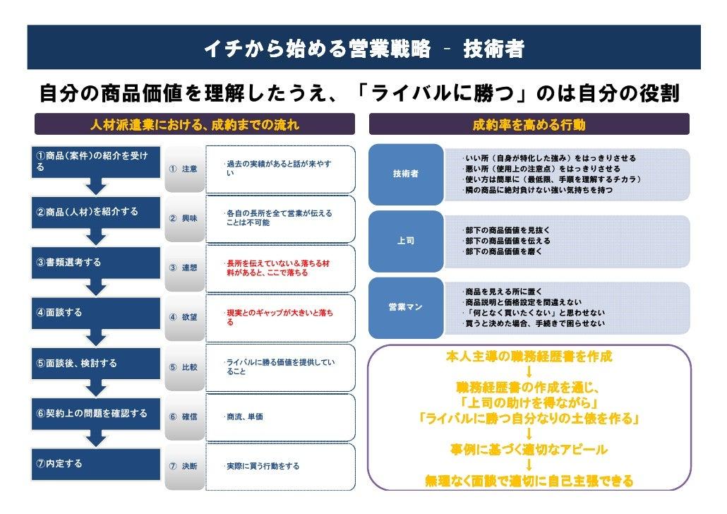 【営業企画】イチから始める営業戦略