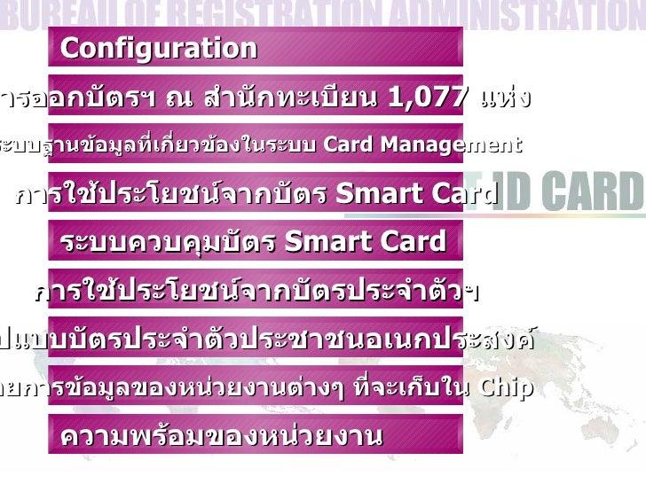 การออกบัตรฯ   ณ สำนักทะเบียน  1,077  แห่ง Configuration การใช้ประโยชน์จากบัตร  Smart Card ระบบฐานข้อมูลที่เกี่ยวข้องในระบบ...