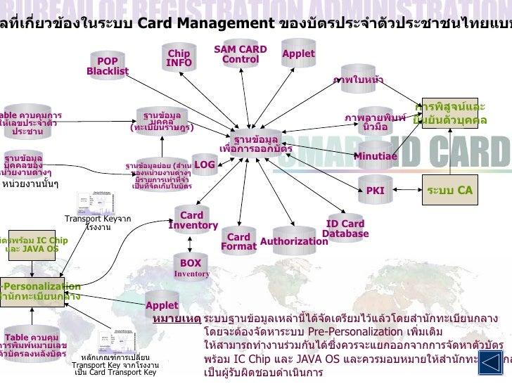 ระบบฐานข้อมูลที่เกี่ยวข้องในระบบ   Card Management   ของบัตรประจำตัวประชาชนไทยแบบ   Smart Card ฐานข้อมูล เพื่อการออกบัตร ฐ...