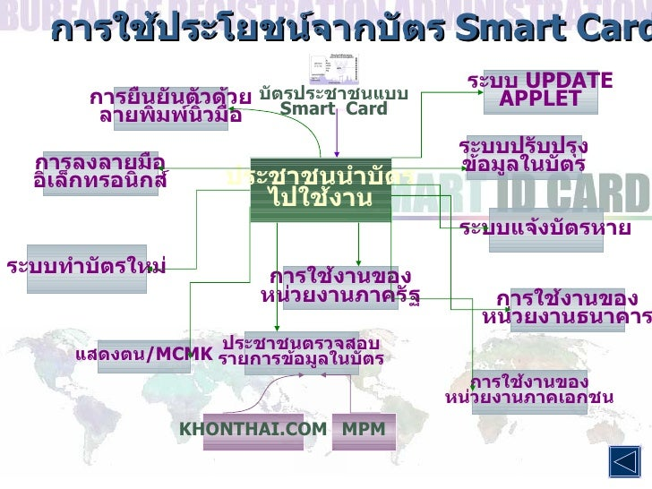 บัตรประชาชนแบบ Smart  Card การใช้งานของ หน่วยงานภาคเอกชน การใช้งานของ หน่วยงานธนาคาร ระบบแจ้งบัตรหาย ระบบปรับปรุง ข้อมูลใน...