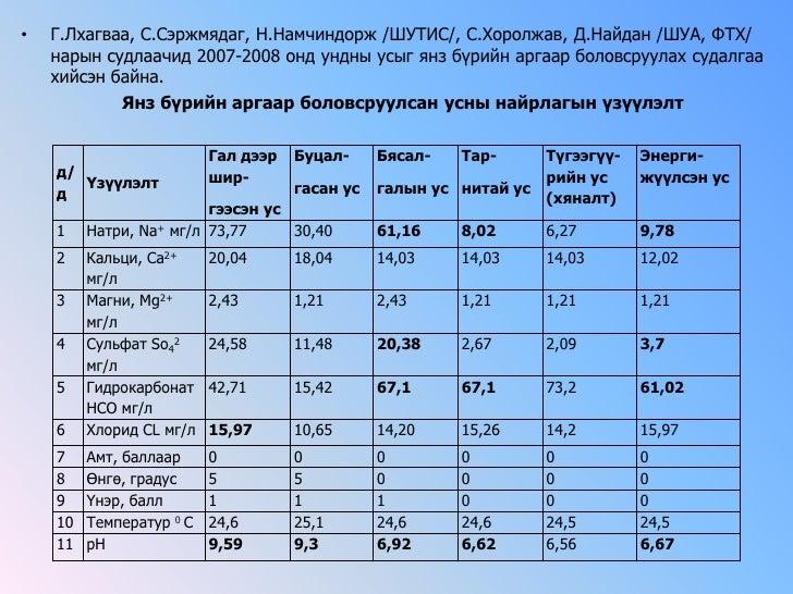 Г.Лхагваа, С.Сэржмядаг, Н.Намчиндорж /ШУТИС/, С.Хоролжав, Д.Найдан /ШУА, ФТХ/ нарын судлаачид 2007-2008 онд ундныусыгянзбү...
