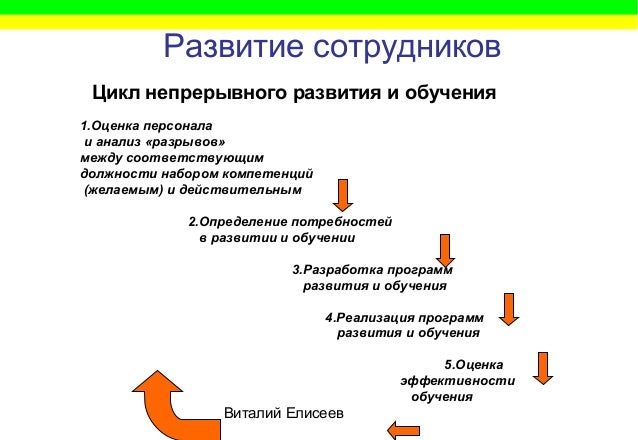 Виталий Елисеев Развитие сотрудников 1.Оценка персонала и анализ «разрывов» между соответствующим должности набором компет...