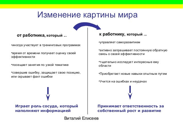 Виталий Елисеев Изменение картины мира от работника, который ... к работнику, который ... •иногда участвует в тренинговых ...