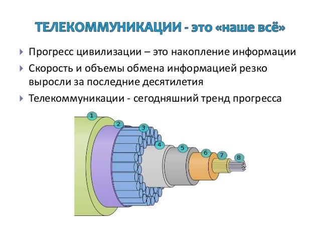 Телекоммуникации Slide 3