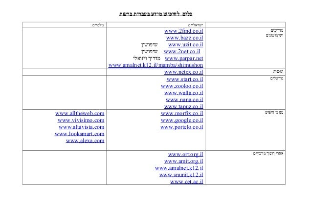 ברשת בעברית מידע לחיפוש כלים ישראלייםעולמיים מדריכים ושימושונים www.2find.co.il www.bazz.co.il www.uzit....