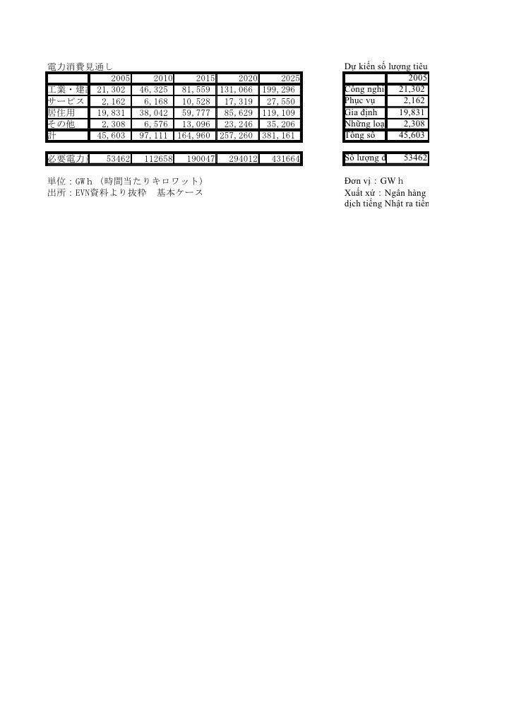 電力消費見通し                                                  Dự kiến số lượng tiêu thụ điện         2005   2010    2015       ...