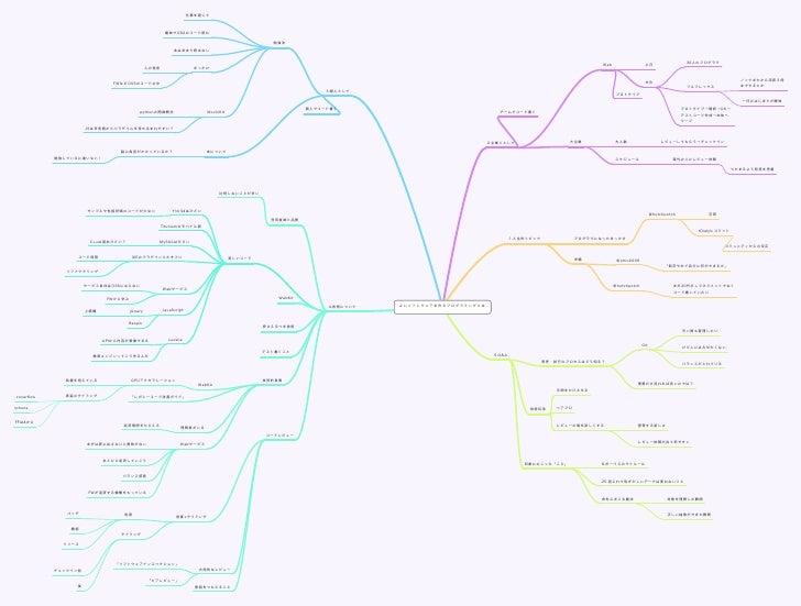 よいソフトウェアを作るプログラミングとは