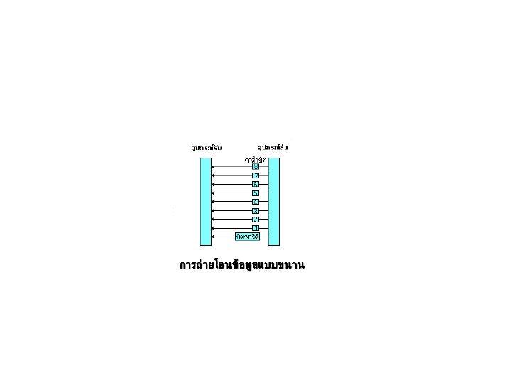 การถ่ายโอนข้อมูลแบบขนาน<br />น.ส.ชนันรัตน์  สมตน<br />ม.6/2  เลขที่ 14<br />