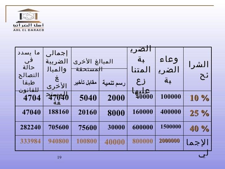 مقابل تأخير رسم تنمية الإجمالي 2000000 800000 40000 100800 940800 333984 40 % 1500000 600000 30000 75600 705600 282240 25 ...