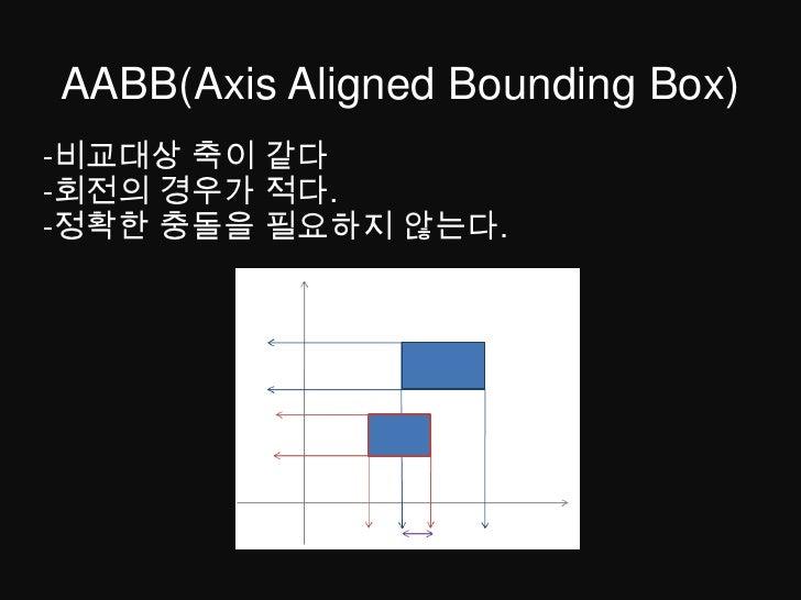 AABB(Axis Aligned Bounding Box)<br />-비교대상 축이 같다<br />-회전의 경우가 적다.<br />-정확한 충돌을 필요하지 않는다.<br />
