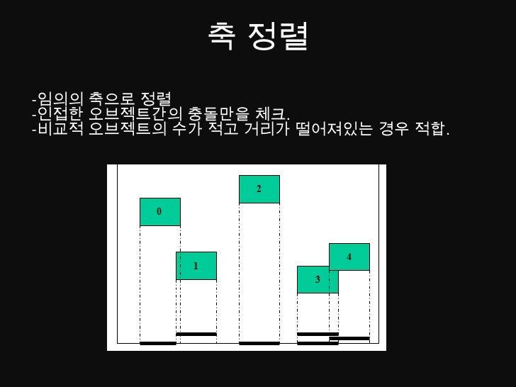 NormalVector재계산.</li></li></ul><li>바운딩스피어<br /><ul><li>구체의 반경을 매 프레임마다 계산할 필요가 없다.</li></ul>-계산이 간단하다.<br />-사물의 형태가 구가 아니...