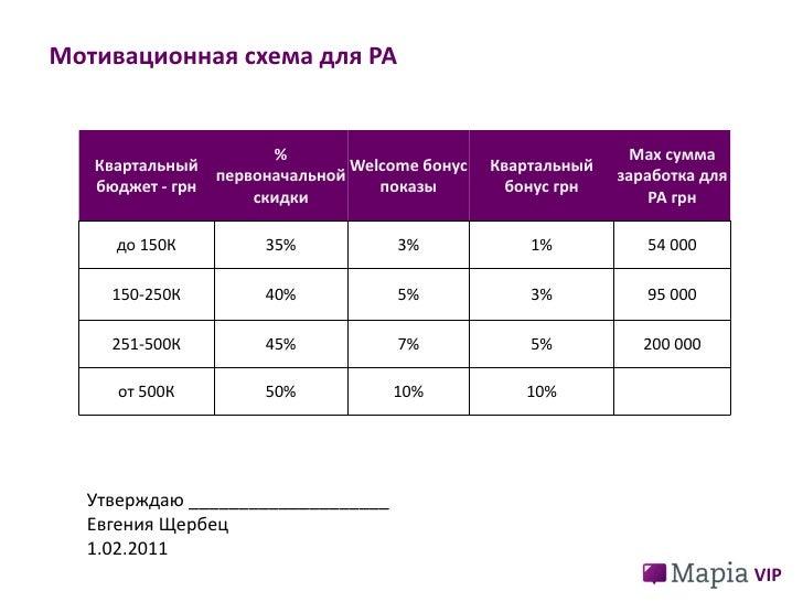 VIP<br />Мотивационная схема для РА<br />Утверждаю ____________________                          Евгения Щербец<br />1.02....