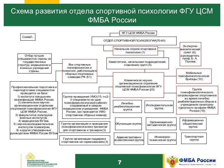 Схема развития спорта