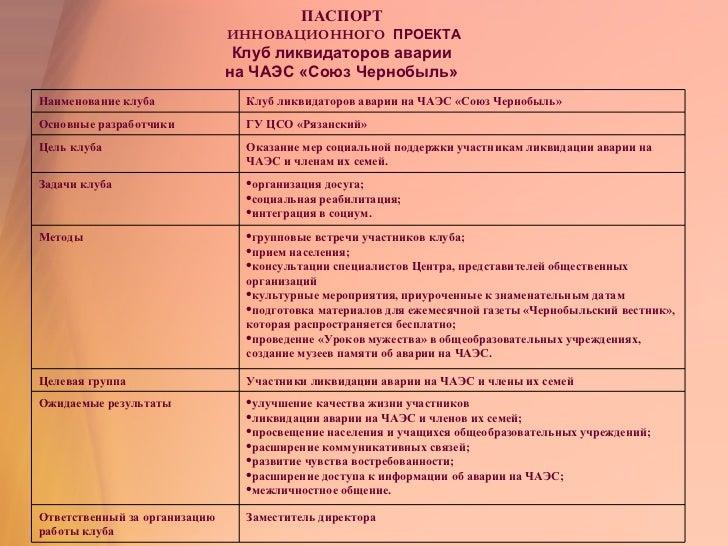 ПАСПОРТ  ИННОВАЦИОННОГО   ПРОЕКТА Клуб ликвидаторов аварии  на ЧАЭС «Союз Чернобыль»  Заместитель директора Ответственный ...