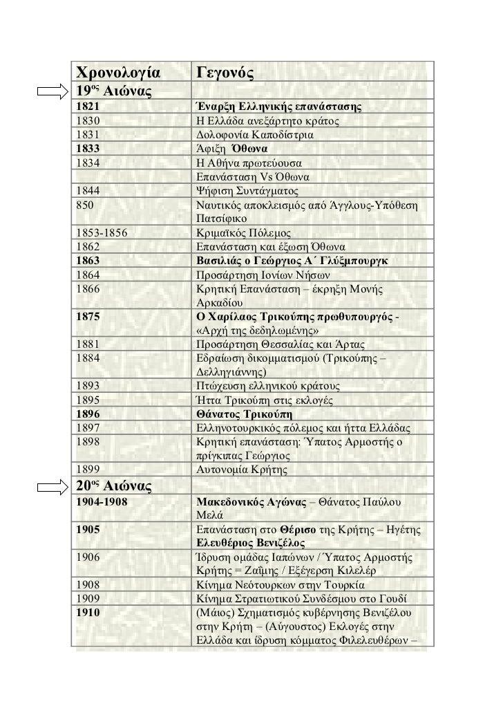 Χρονολογία    Γεγονός19ος Αιώνας1821          Έναρξη Ελληνικής επανάστασης1830          Η Ελλάδα ανεξάρτητο κράτος1831    ...
