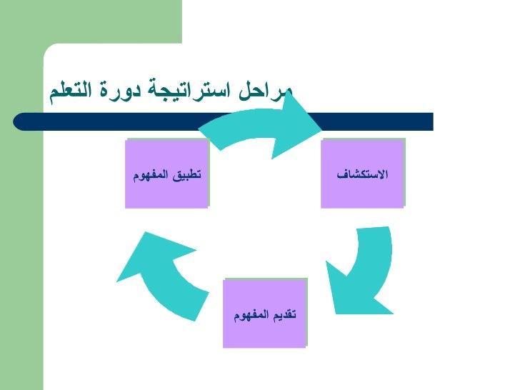 مراحل استراتيجة دورة التعلم الاستكشاف تقديم المفهوم تطبيق المفهوم