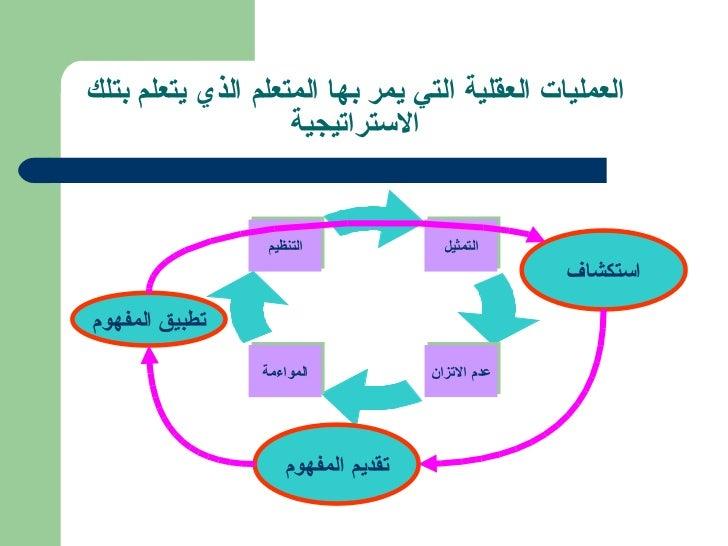 العمليات العقلية التي يمر بها المتعلم الذي يتعلم بتلك الاستراتيجية التمثيل المواءمة التنظيم عدم الاتزان تطبيق المفهوم استك...