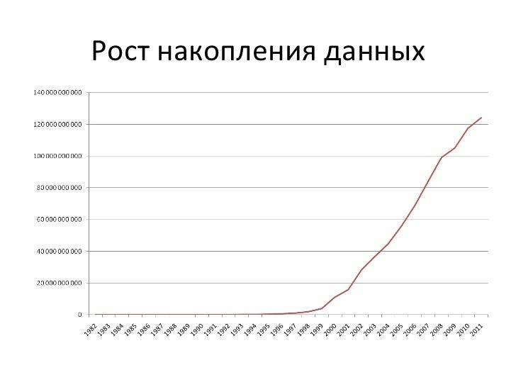 Рост накопления данных