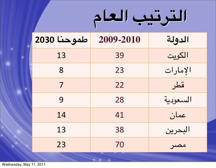 ا&+(:){ ا&2#م                 2030 #3T?JB   2009-2010   E&ا&8و                          13         39       T9-:&...