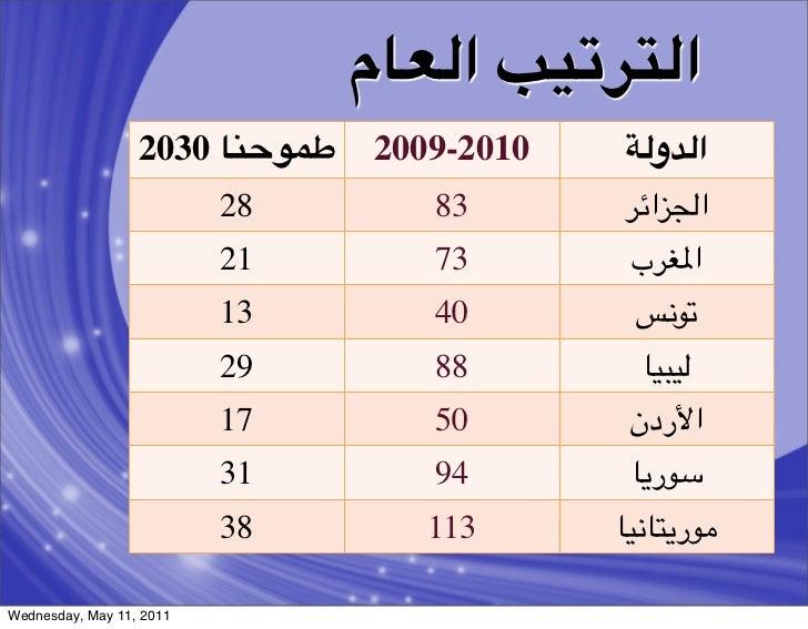 ا&+(:){ ا&2#م                  2030 #3T?JB   2009-2010   E&ا&8و                          28       83       !Zا&[ا   ...