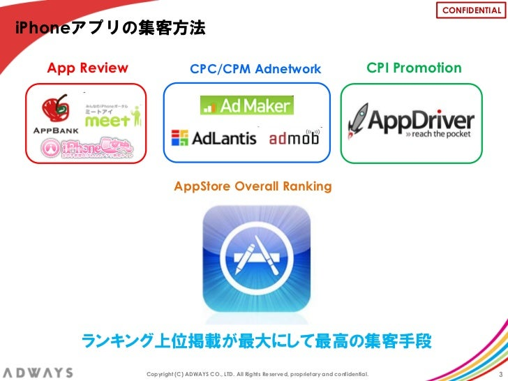CONFIDENTIALiPhoneアプリの集客方法  App Review                  CPC/CPM Adnetwork                                                C...