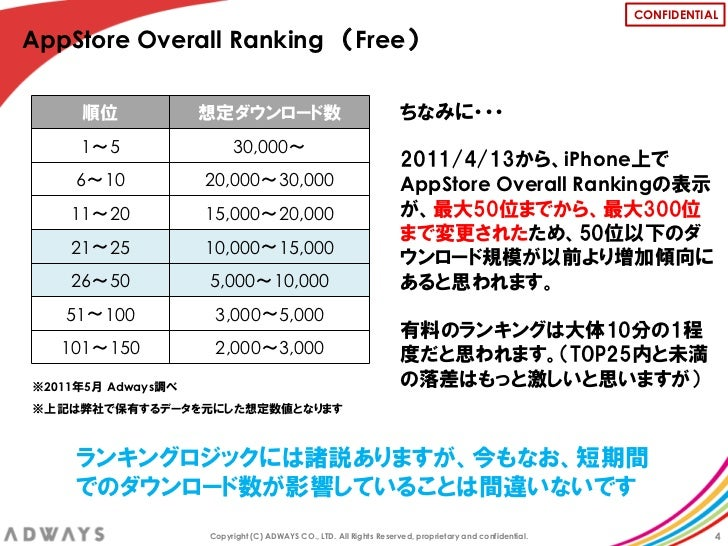 CONFIDENTIALAppStore Overall Ranking (Free)     順位             想定ダウンロード数                                       ちなみに・・・    ...