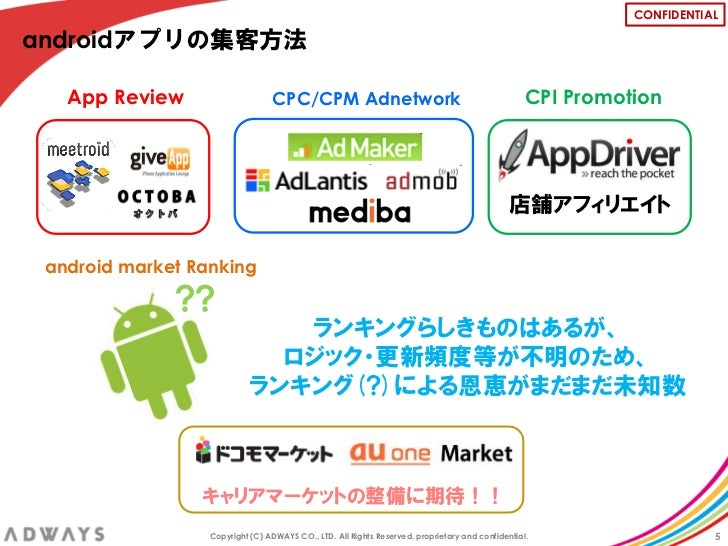CONFIDENTIALandroidアプリの集客方法   App Review                    CPC/CPM Adnetwork                                             ...