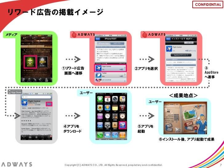 CONFIDENTIALリワード広告の掲載イメージメディア       ①リワード広告                                                  ②アプリを選択                      ...