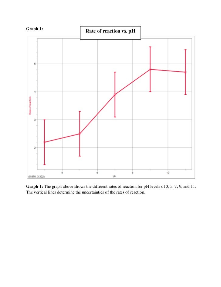 chart and graph of the effect of substrate concentration on activity of amylase Because enzymes are the effects of substrate concentration best fit lines of each different absorbance vs time graph together on the same chart.
