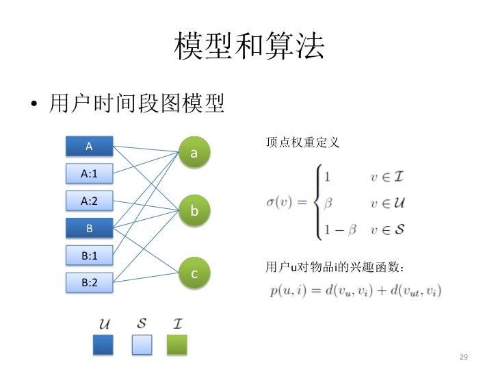 模型和算法• 用户时间段图模型  A          顶点权重定义        a  A:1  A:2        b  B  B:1             用户u对物品i的兴趣函数:        c  B:2            ...