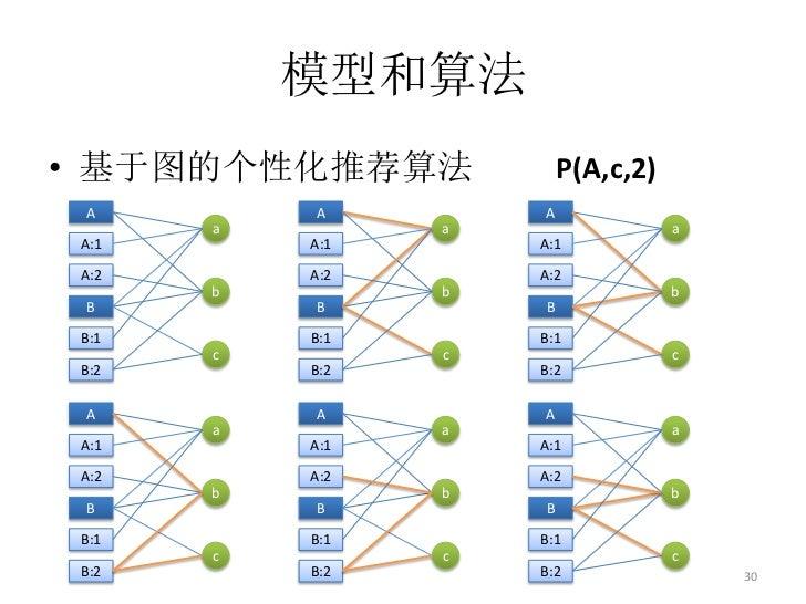 模型和算法• 基于图的个性化推荐算法           P(A,c,2) A        A         A      a         a                  aA:1       A:1       A:1A:2  ...