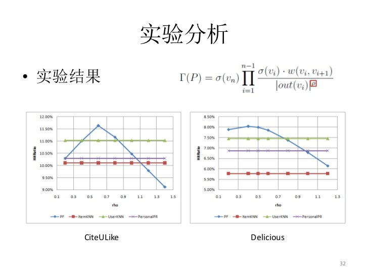 实验分析• 实验结果    CiteULike          Delicious                                   32