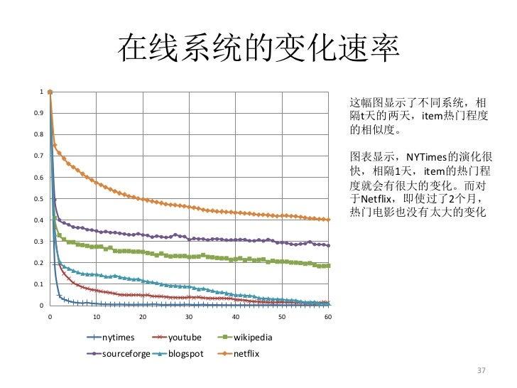 在线系统的变化速率 1                                                               这幅图显示了不同系统,相0.9                                 ...
