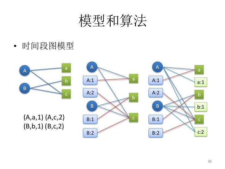 模型和算法• 时间段图模型                   a    A         A    a A                   b   A:1   a   A:1   a:1 B                   c   ...