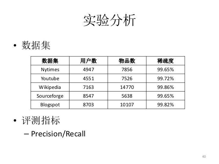 实验分析• 数据集      数据集         用户数    物品数     稀疏度     Nytimes      4947   7856    99.65%     Youtube      4551   7526    99.72...