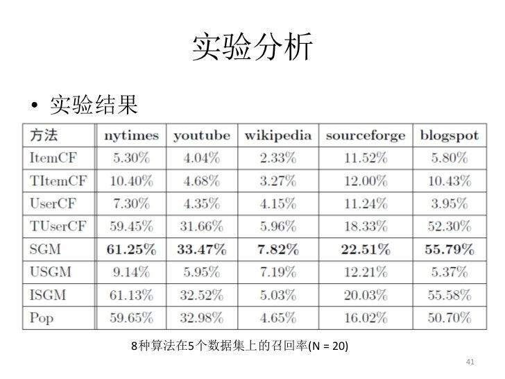 实验分析• 实验结果     8种算法在5个数据集上的召回率(N = 20)                               41