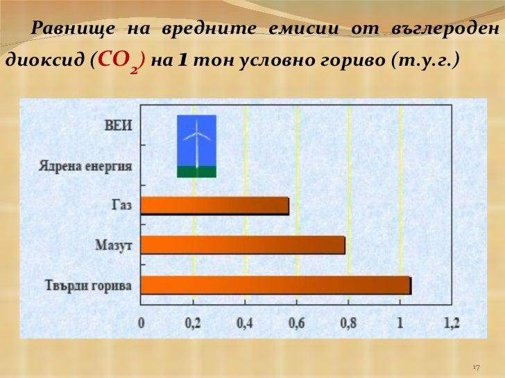 Равнище на вредните емисии от въглероден диоксид ( СО 2 )  на  1  тон условно гориво (т.у.г.)