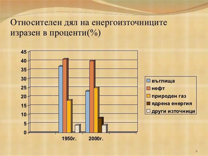 Относителен дял на енергоизточниците изразен в проценти( % )