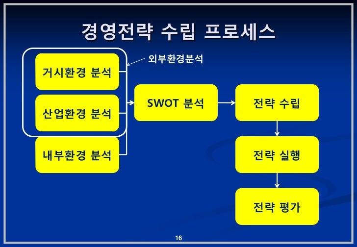 경영젂략 수립 프로세스          외부홖경붂석거시홖경 붂석          SWOT 붂석   젂략 수립산업홖경 붂석내부홖경 붂석             젂략 실행                    젂략 평가     ...