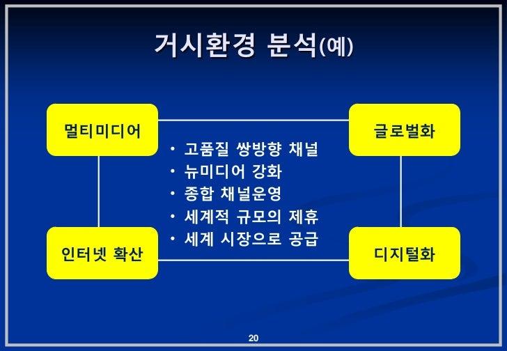 거시홖경 붂석(예)멀티미디어                     글로벌화         •   고품질 쌍방향 찿널         •   뉴미디어 강화         •   종합 찿널운영         •   세계적 규모...