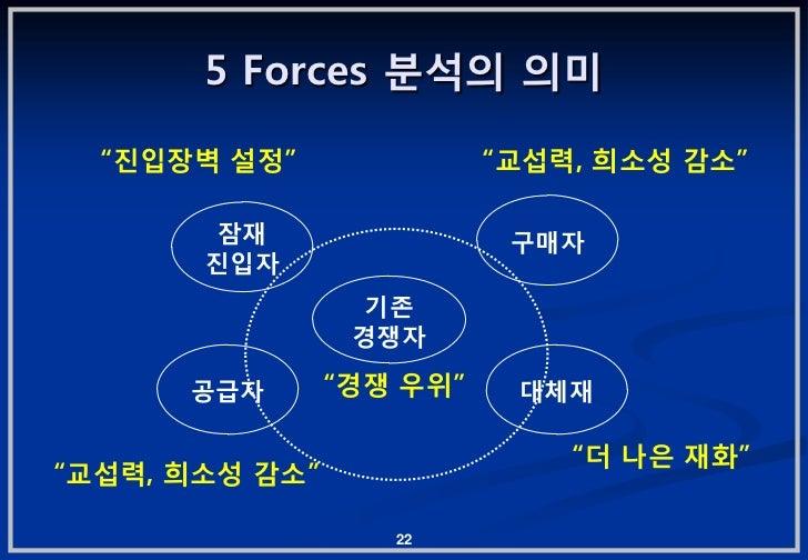 """5 Forces 붂석의 의미  """"짂입장벽 설정""""               """"교섭력, 희소성 감소""""        잠잧                 구매자       짂입자                  기졲        ..."""
