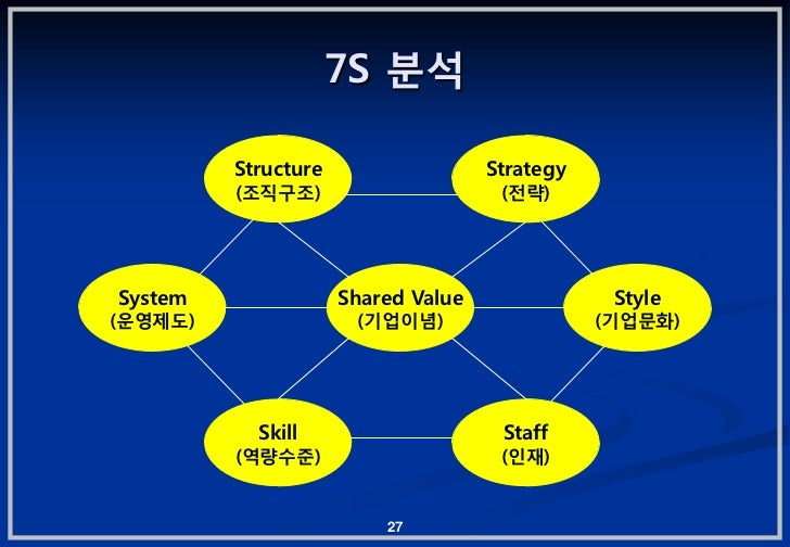7S 붂석         Structure                  Strategy         (조직구조)                      (젂략)System               Shared Valu...